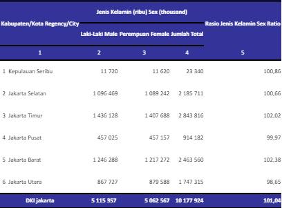 jumlah penduduk dki data bps tahun 2015